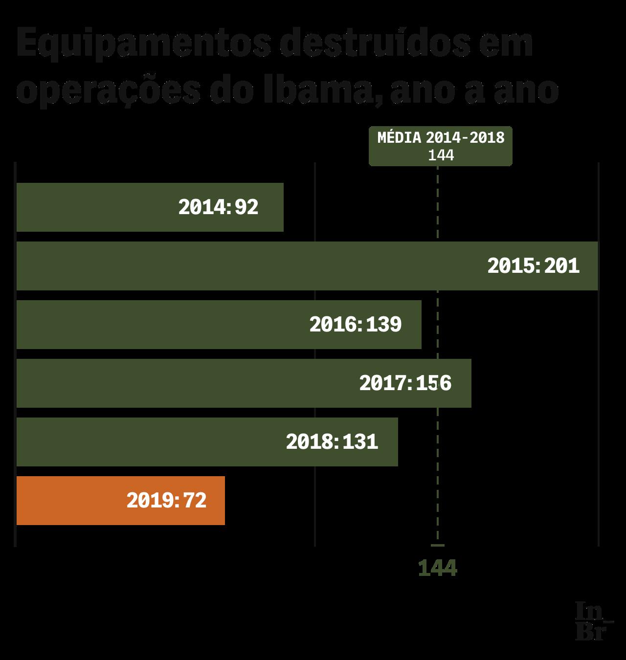 26-04-2020-ibama-graf-2