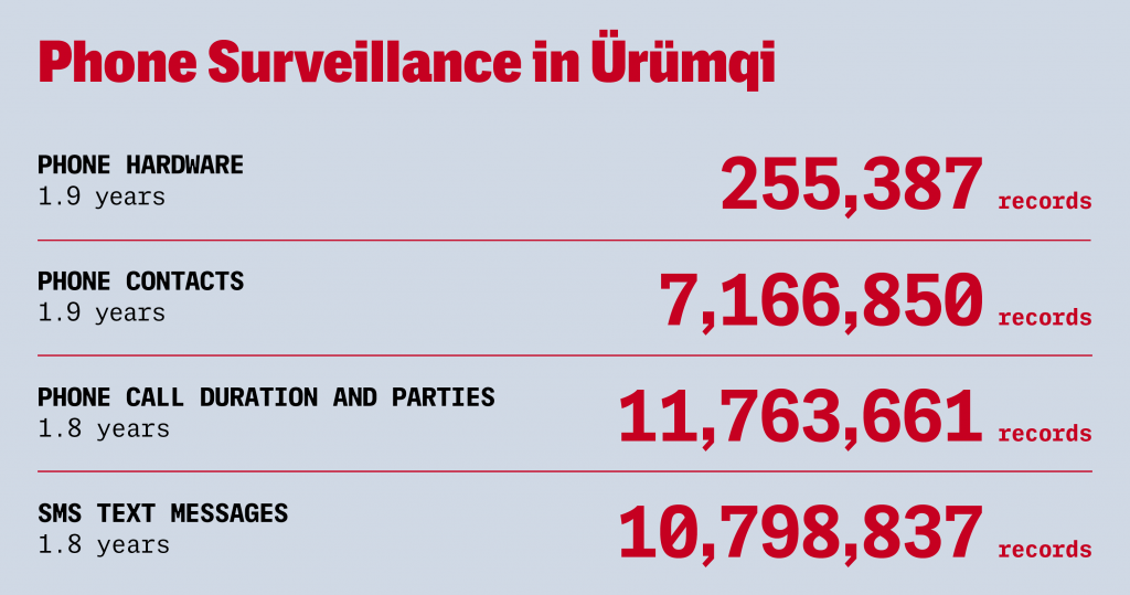 The database contains phone surveillance records, helping to quantify police monitoring of communications in Xinjiang.